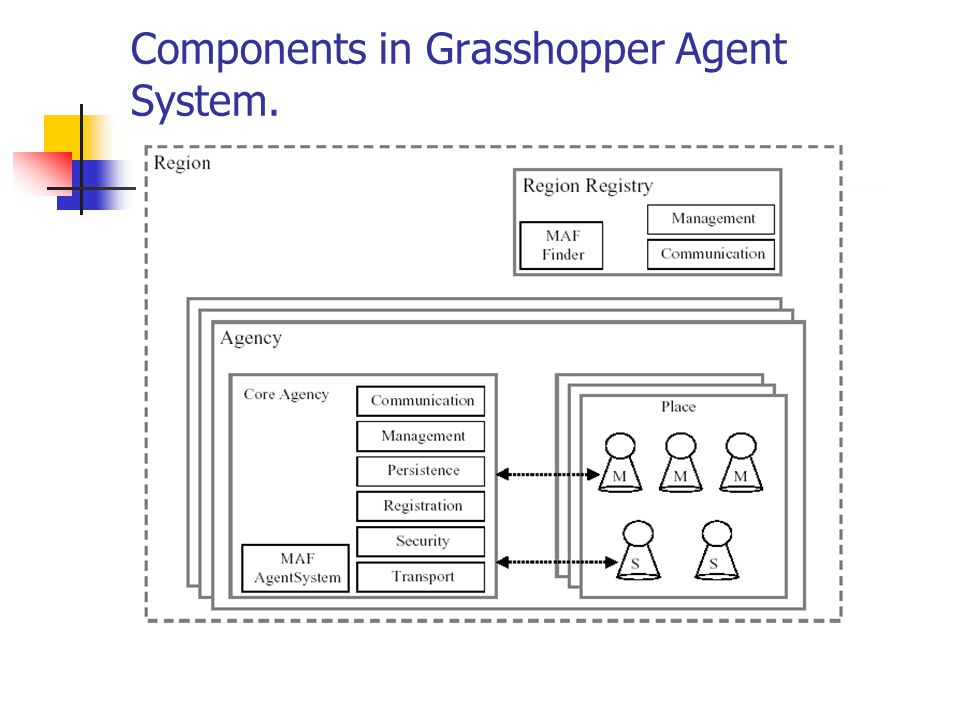 Components in Grasshopper Agent System.