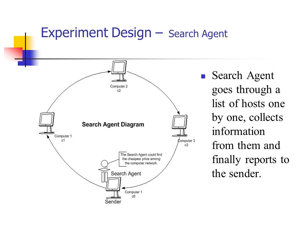 Experiment Design – Search Agent Search Agent goes through a list of hosts one by one, collects information from them and finally reports to the sender.