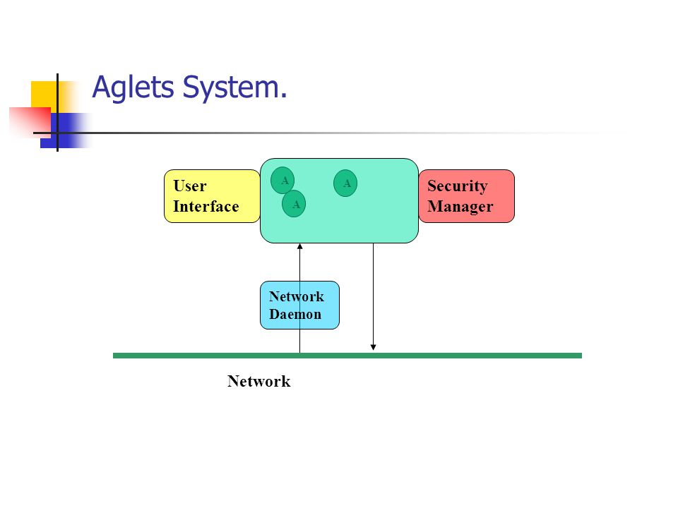 Aglets System. A A A Network Daemon Security Manager Network User Interface