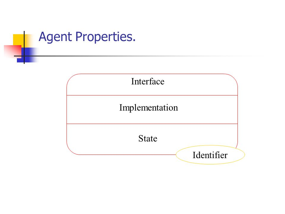 Agent Properties. Interface Implementation State Identifier