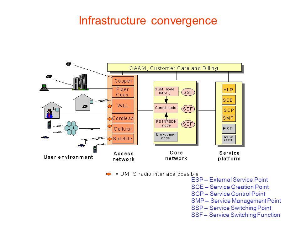 5 Service convergence