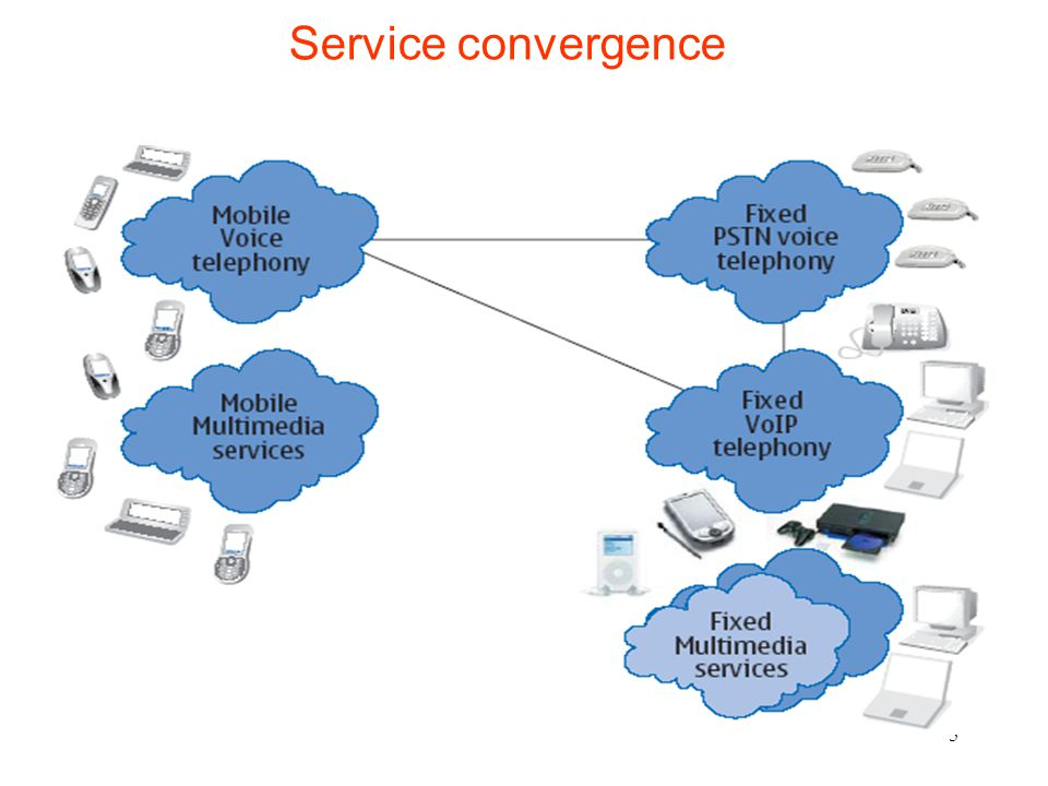 26 Concept of the IP Multimedia Subsystem (IMS) The IP Multimedia Subsystem is an open, standardized, NGN multi-media architecture for mobile and fixed IP-based services.