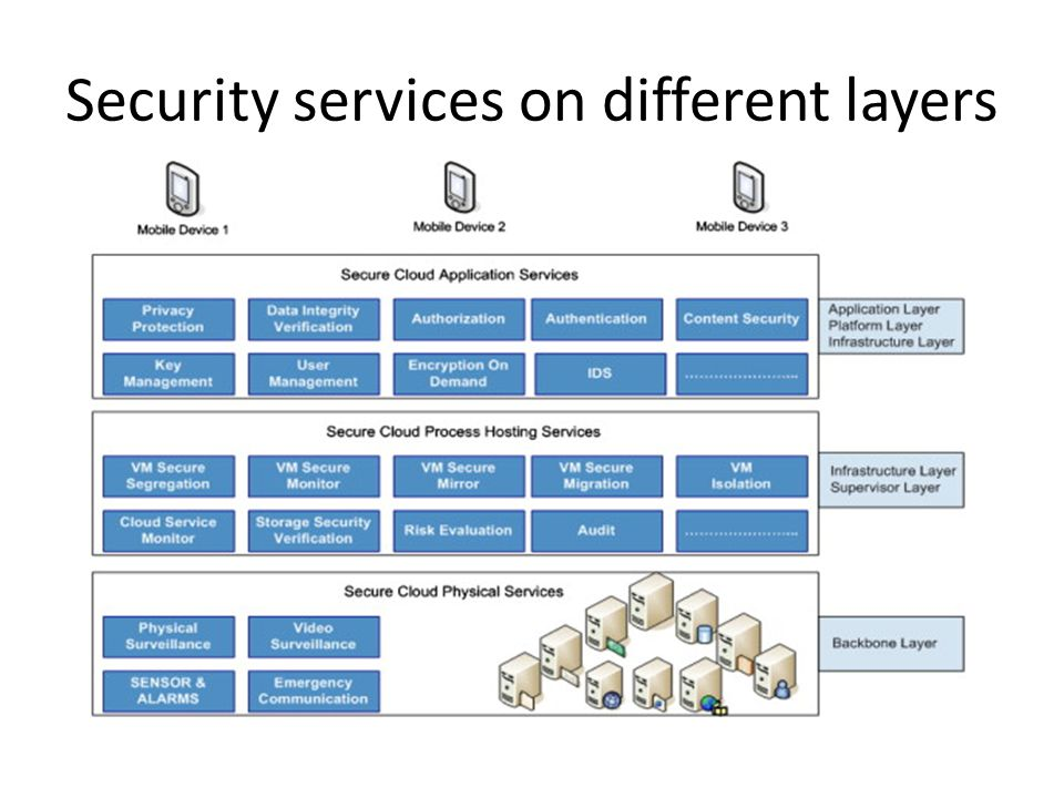 Security services on different layers