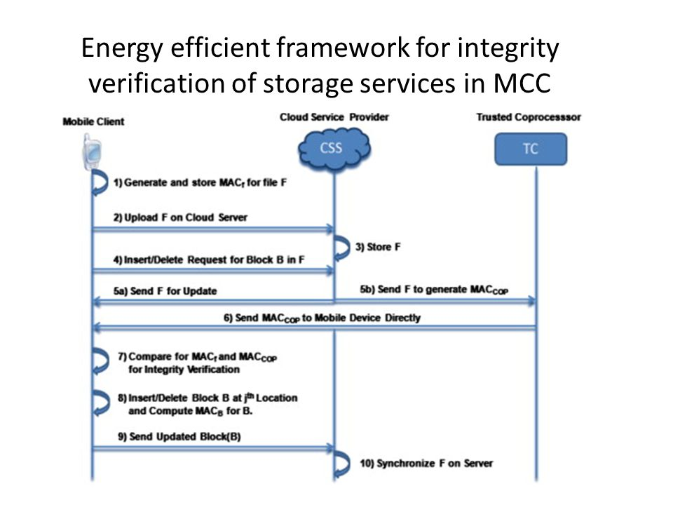 Energy efficient framework for integrity verification of storage services in MCC