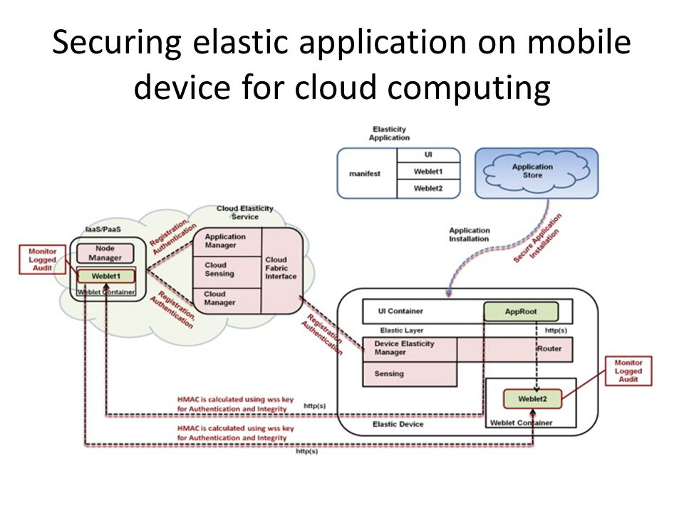 Securing elastic application on mobile device for cloud computing