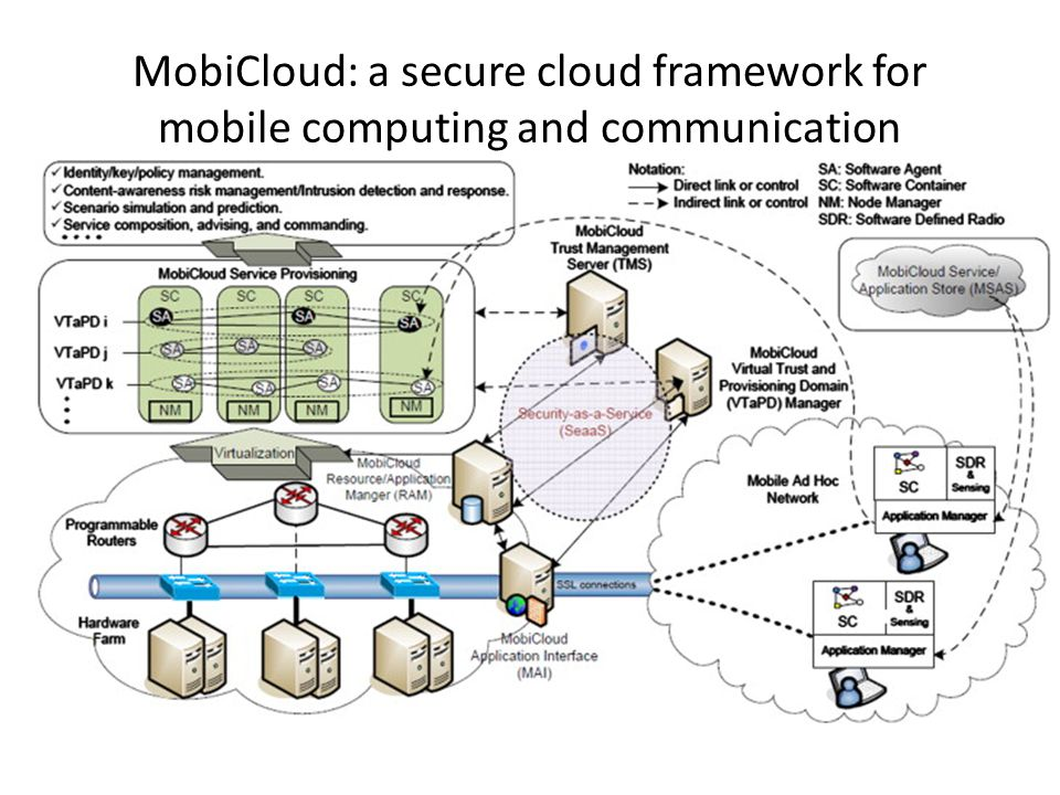 MobiCloud: a secure cloud framework for mobile computing and communication