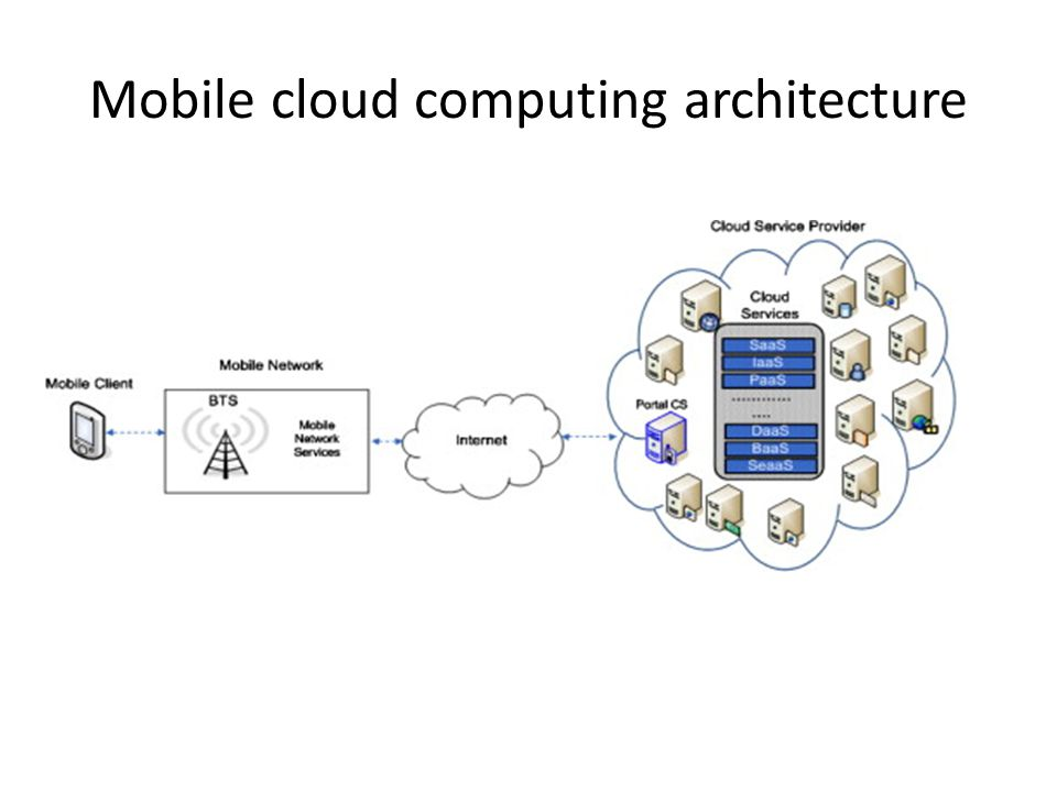 Mobile cloud computing architecture