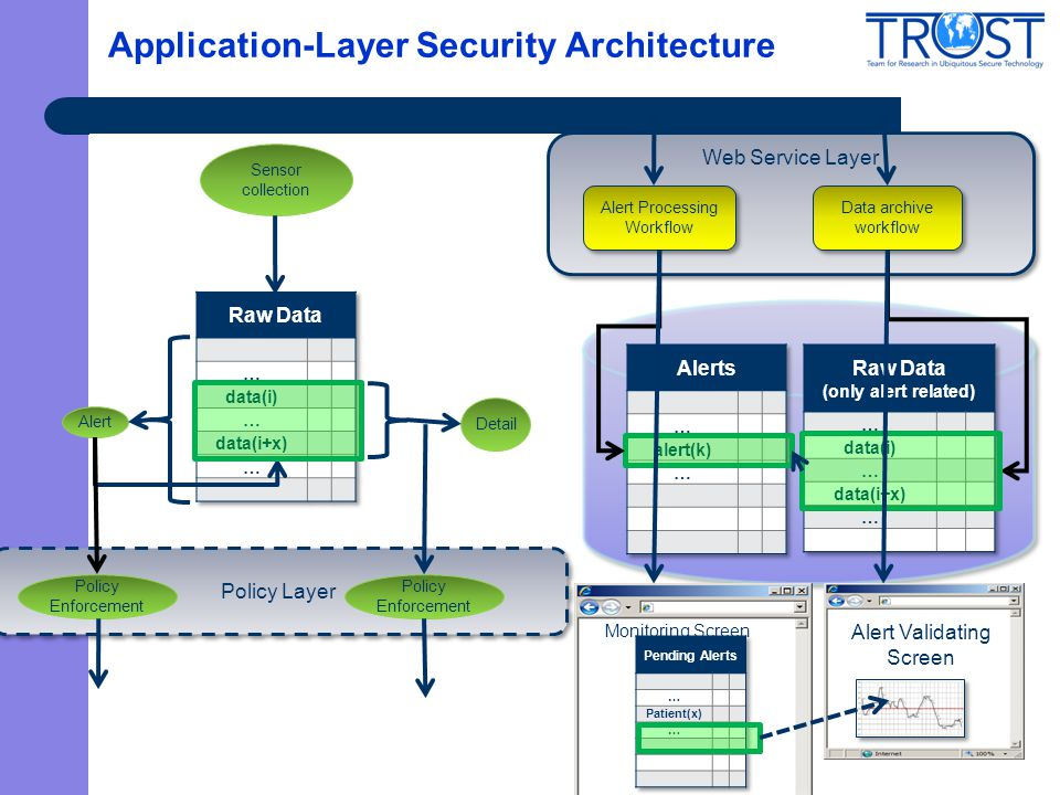 Application-Layer Security Architecture Monitoring Screen Web Service Layer Alert Processing Workflow Data archive workflow Alert Validating Screen De