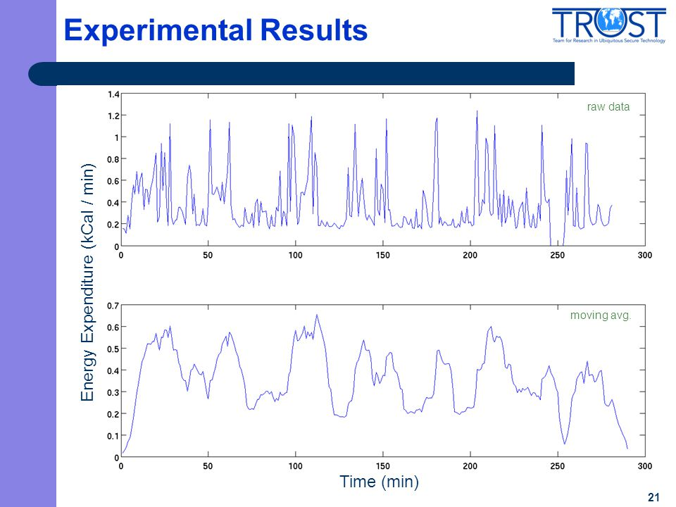 21 Experimental Results Time (min) Energy Expenditure (kCal / min) raw data moving avg.