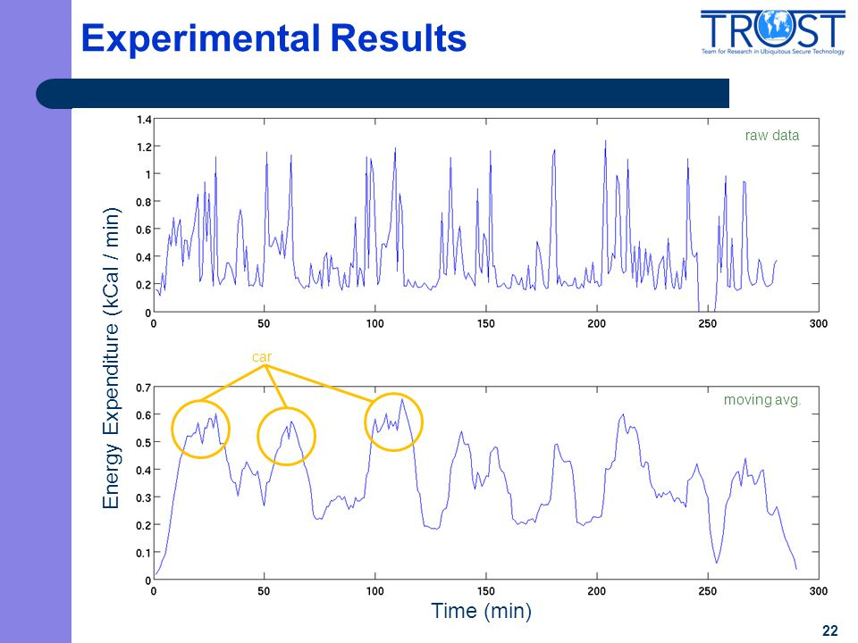 22 Experimental Results Time (min) raw data moving avg. car Energy Expenditure (kCal / min)