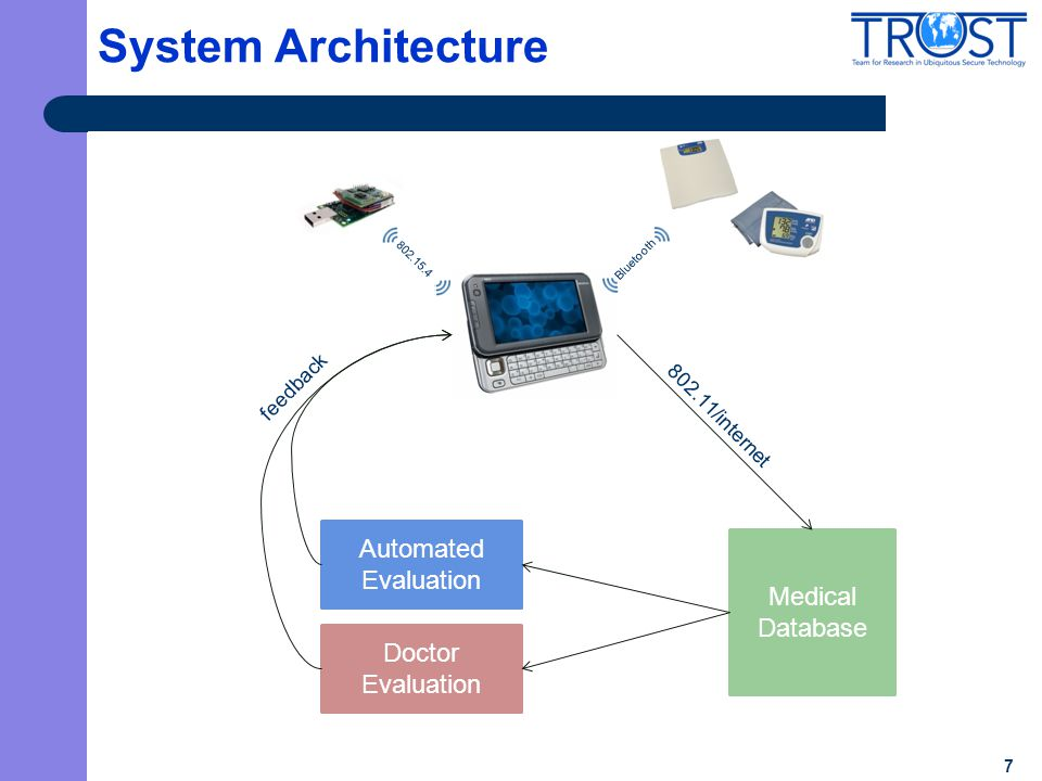 7 System Architecture 802.15.4 Bluetooth Medical Database Automated Evaluation Doctor Evaluation feedback 802.11/internet