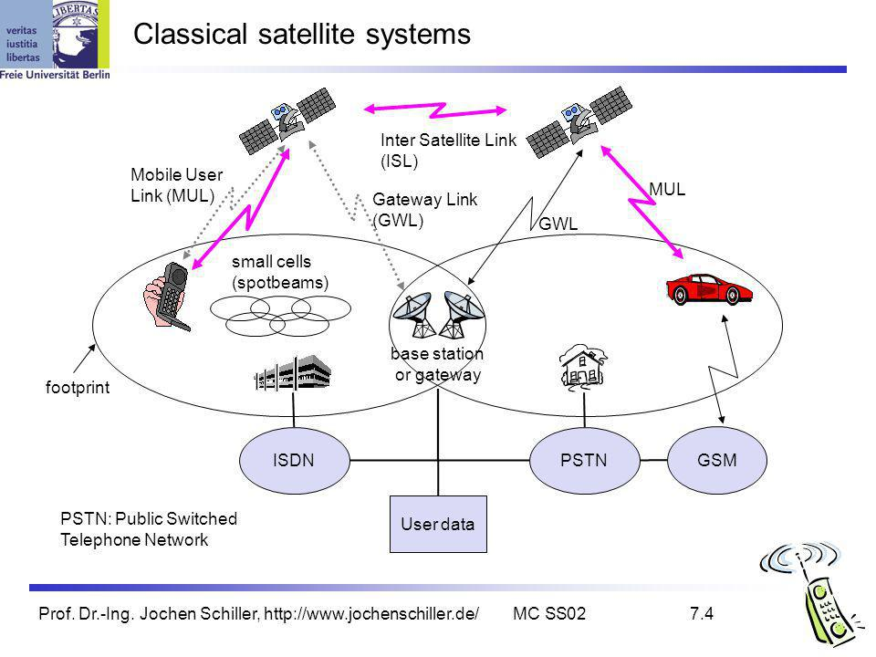 Prof. Dr.-Ing. Jochen Schiller, http://www.jochenschiller.de/MC SS027.4 base station or gateway Classical satellite systems Inter Satellite Link (ISL)