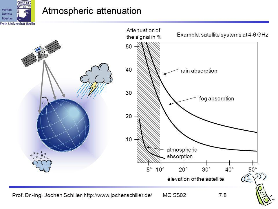 Prof. Dr.-Ing. Jochen Schiller, http://www.jochenschiller.de/MC SS027.8 Atmospheric attenuation Example: satellite systems at 4-6 GHz elevation of the