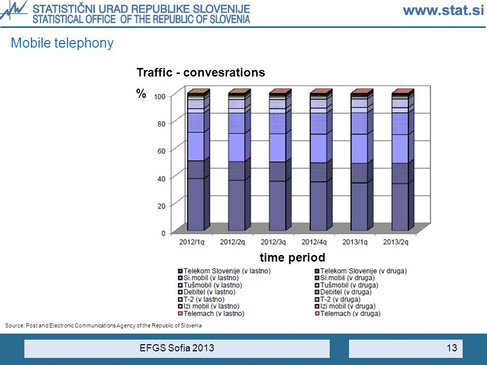 EFGS Sofia 2013 13 Mobile telephony Traffic - convesrations Source: Post and Electronic Communications Agency of the Republic of Slovenia time period