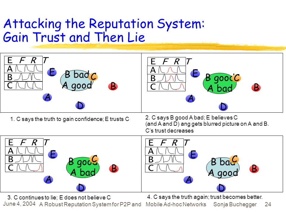 June 4, 2004 A Robust Reputation System for P2P and Mobile Ad-hoc Networks Sonja Buchegger 23 Attacking the Reputation System: Stealthy Lying Attackers lie a little bit to gradually worsen reputation But the many little lies do not accumulate (reputation fading) For a more effective attack, liars need to lie more They will not be trusted anymore