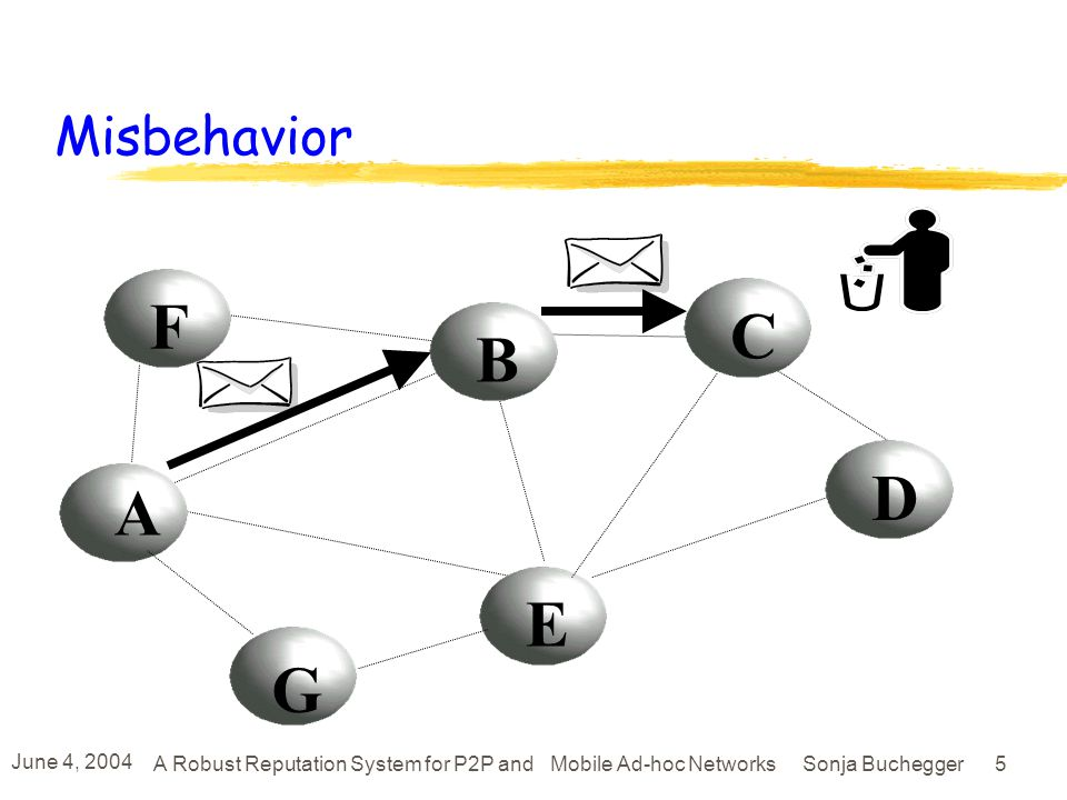 June 4, 2004 A Robust Reputation System for P2P and Mobile Ad-hoc Networks Sonja Buchegger 5 F A B E C D G Misbehavior