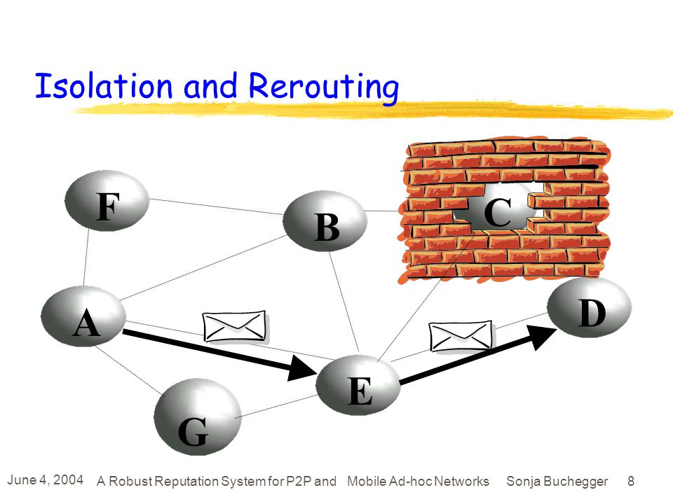 June 4, 2004 A Robust Reputation System for P2P and Mobile Ad-hoc Networks Sonja Buchegger 8 F A B E C D G Isolation and Rerouting