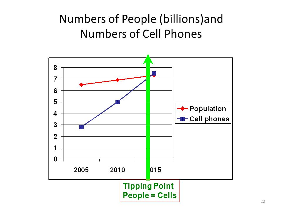 22 Numbers of People (billions)and Numbers of Cell Phones Tipping Point People = Cells