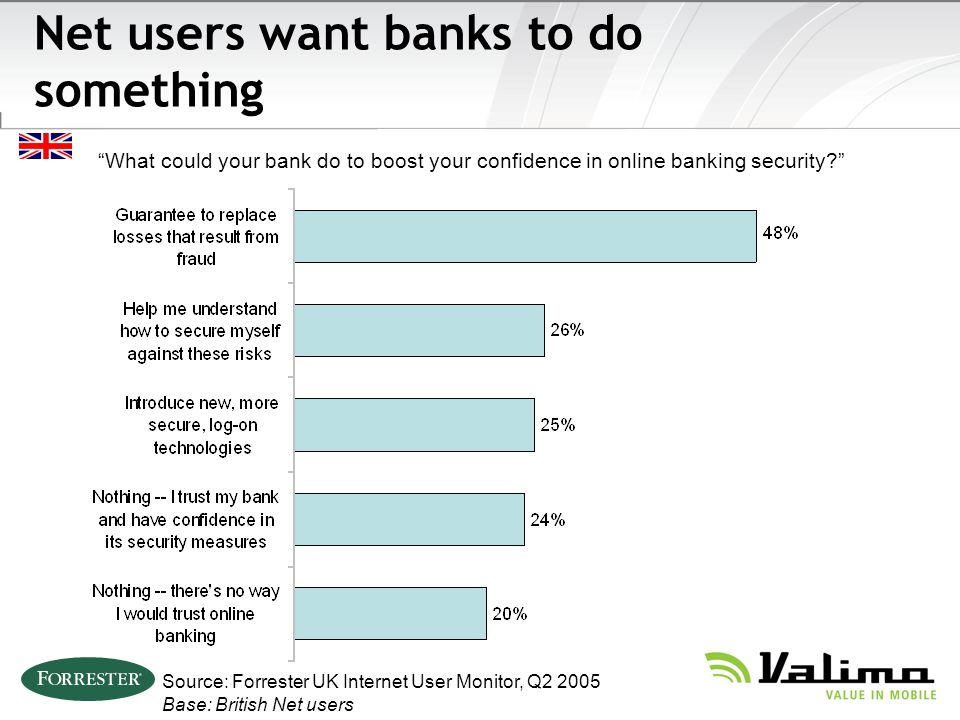 Source: Forrester UK Internet User Monitor, Q2 2005 Base: British Net users What could your bank do to boost your confidence in online banking security.