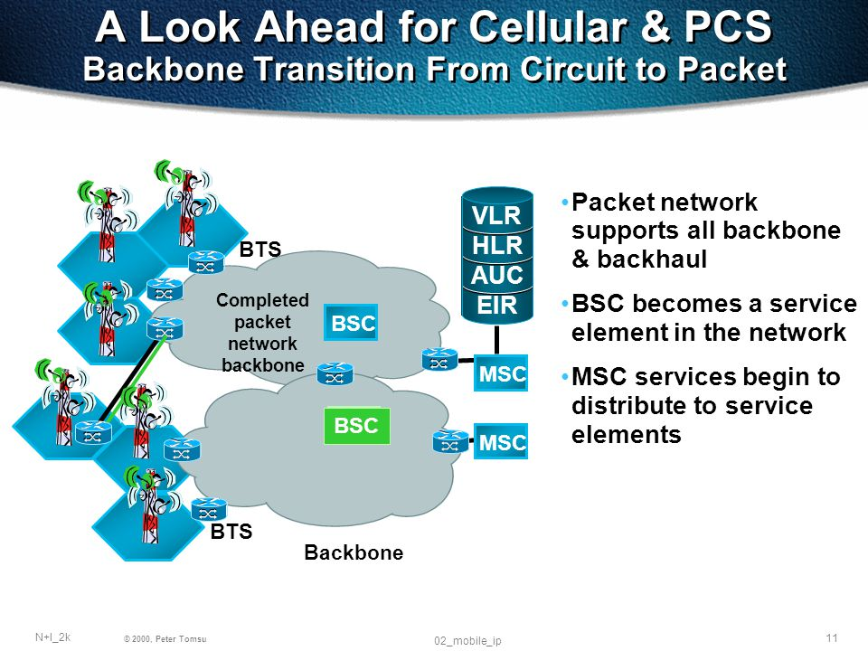 11 N+I_2k © 2000, Peter Tomsu 02_mobile_ip MSC EIR AUC HLR VLR BSC A Look Ahead for Cellular & PCS Backbone Transition From Circuit to Packet Packet network supports all backbone & backhaul BSC becomes a service element in the network MSC services begin to distribute to service elements BTS Backbone Completed packet network backbone