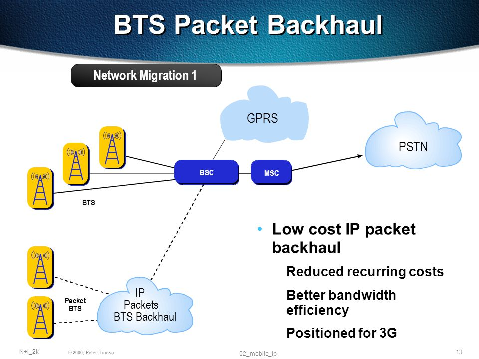 13 N+I_2k © 2000, Peter Tomsu 02_mobile_ip PSTN Packets BTS Backhaul Low cost IP packet backhaul Reduced recurring costs Better bandwidth efficiency Positioned for 3G Network Migration 1 BTS Packet Backhaul IP GPRS