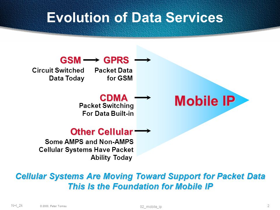 2 N+I_2k © 2000, Peter Tomsu 02_mobile_ip Evolution of Data Services Mobile IP GSM GPRS CDMA Other Cellular Circuit Switched Data Today Packet Data for GSM Packet Switching For Data Built-in Some AMPS and Non-AMPS Cellular Systems Have Packet Ability Today Cellular Systems Are Moving Toward Support for Packet Data This Is the Foundation for Mobile IP