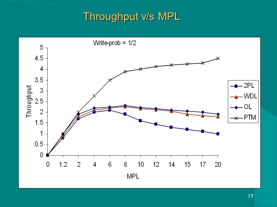 15 Throughput v/s MPL