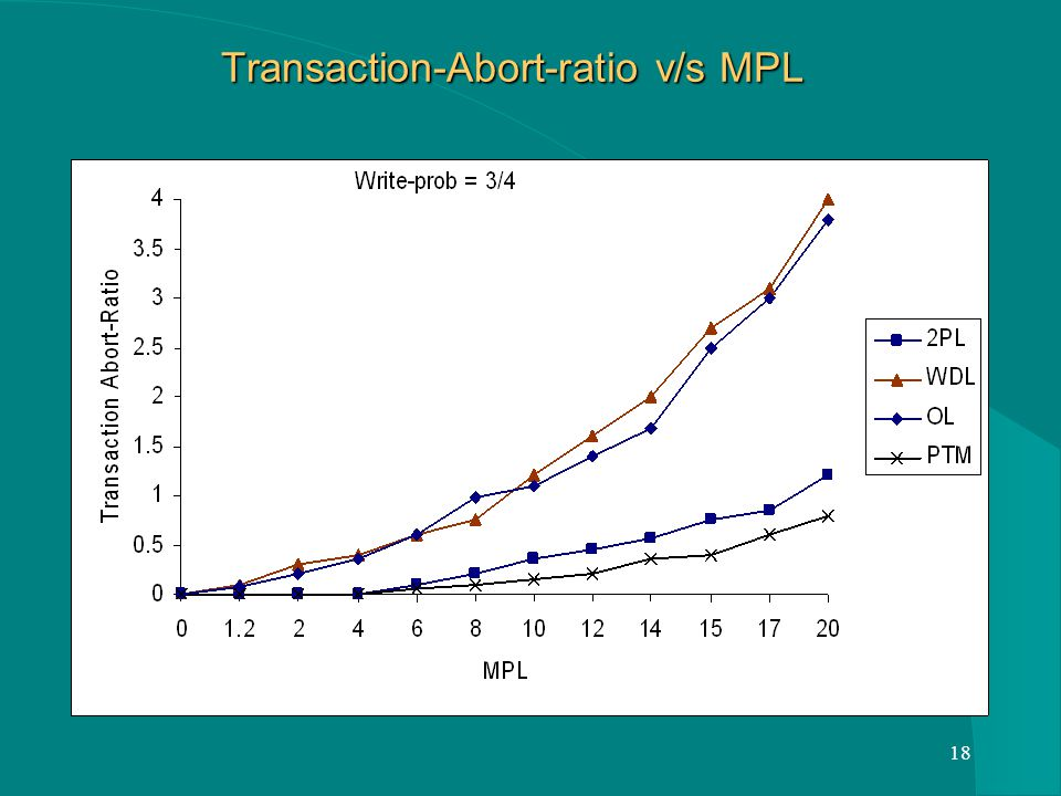 18 Transaction-Abort-ratio v/s MPL