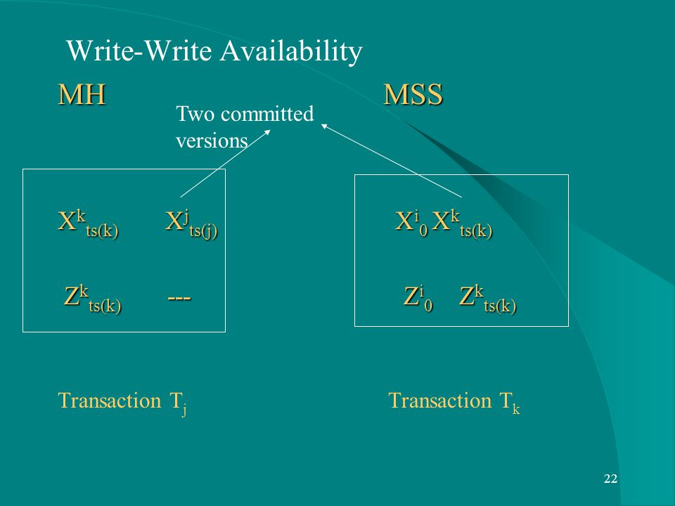 22 Write-Write Availability MH MSS X k ts(k) X j ts(j) X i 0 X k ts(k) Z k ts(k) --- Z i 0 Z k ts(k) Z k ts(k) --- Z i 0 Z k ts(k) Transaction T j Tra