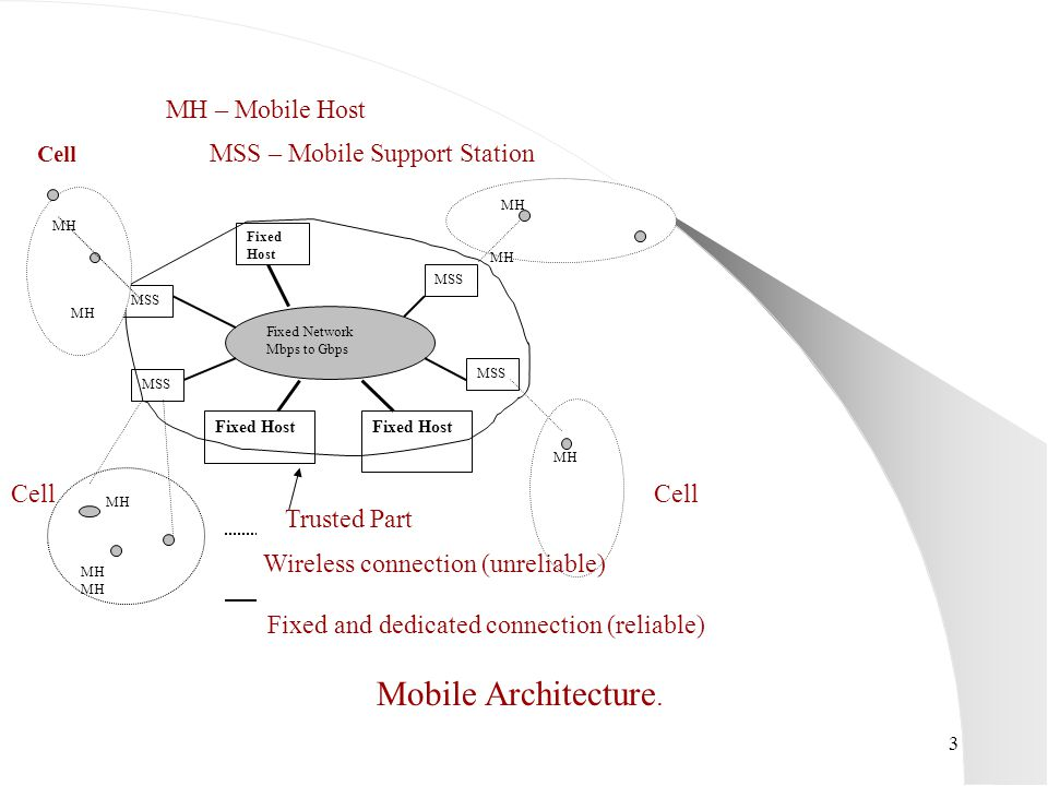 24 Objective To provide uninterrupted secure service to the mobile hosts when base station moves or fails.