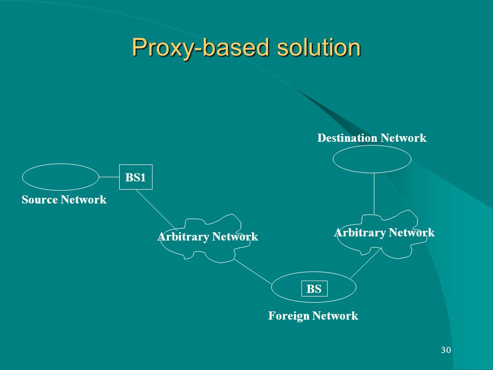 30 Proxy-based solution BS1 BS Source Network Arbitrary Network Foreign Network Arbitrary Network Destination Network
