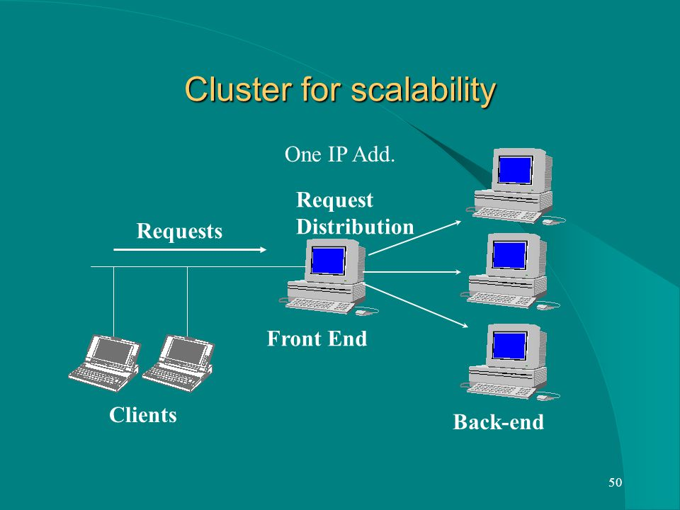 50 Cluster for scalability Front End Back-end Clients Requests Request Distribution One IP Add.