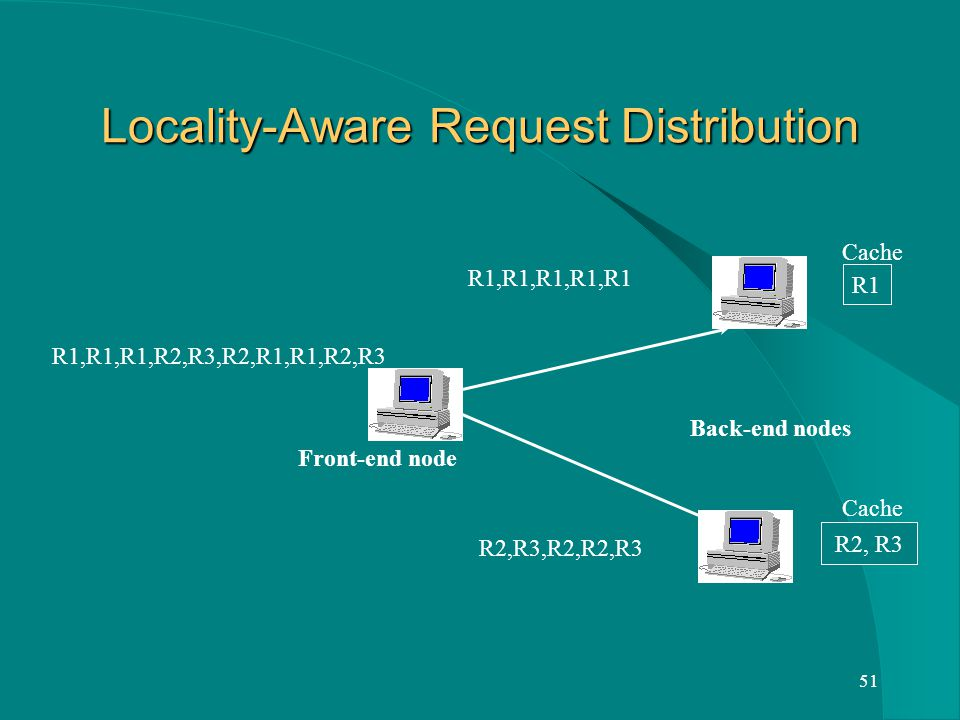 51 Locality-Aware Request Distribution R1,R1,R1,R2,R3,R2,R1,R1,R2,R3 Front-end node Back-end nodes R1,R1,R1,R1,R1 R2,R3,R2,R2,R3 R1 Cache R2, R3 Cache