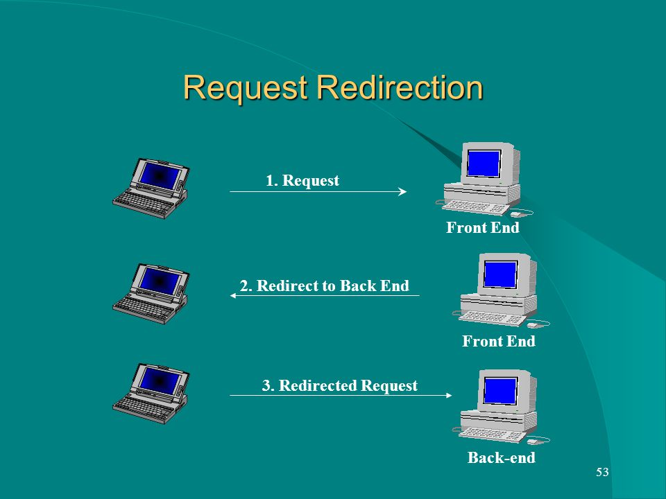 53 Request Redirection 1. Request Front End 2. Redirect to Back End Back-end 3. Redirected Request
