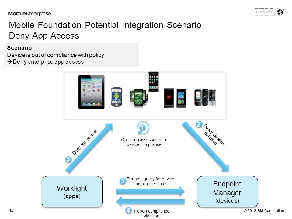 © 2012 IBM Corporation 12 Mobile Foundation Potential Integration Scenario Deny App Access Scenario Device is out of compliance with policy Deny enter