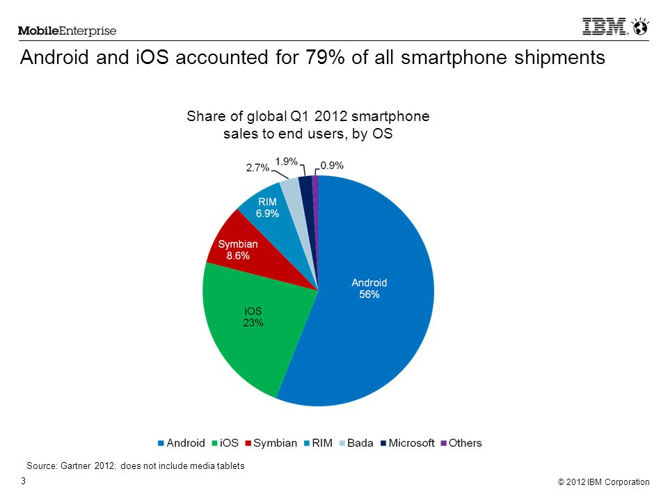© 2012 IBM Corporation 3 Android and iOS accounted for 79% of all smartphone shipments Source: Gartner 2012; does not include media tablets Share of g