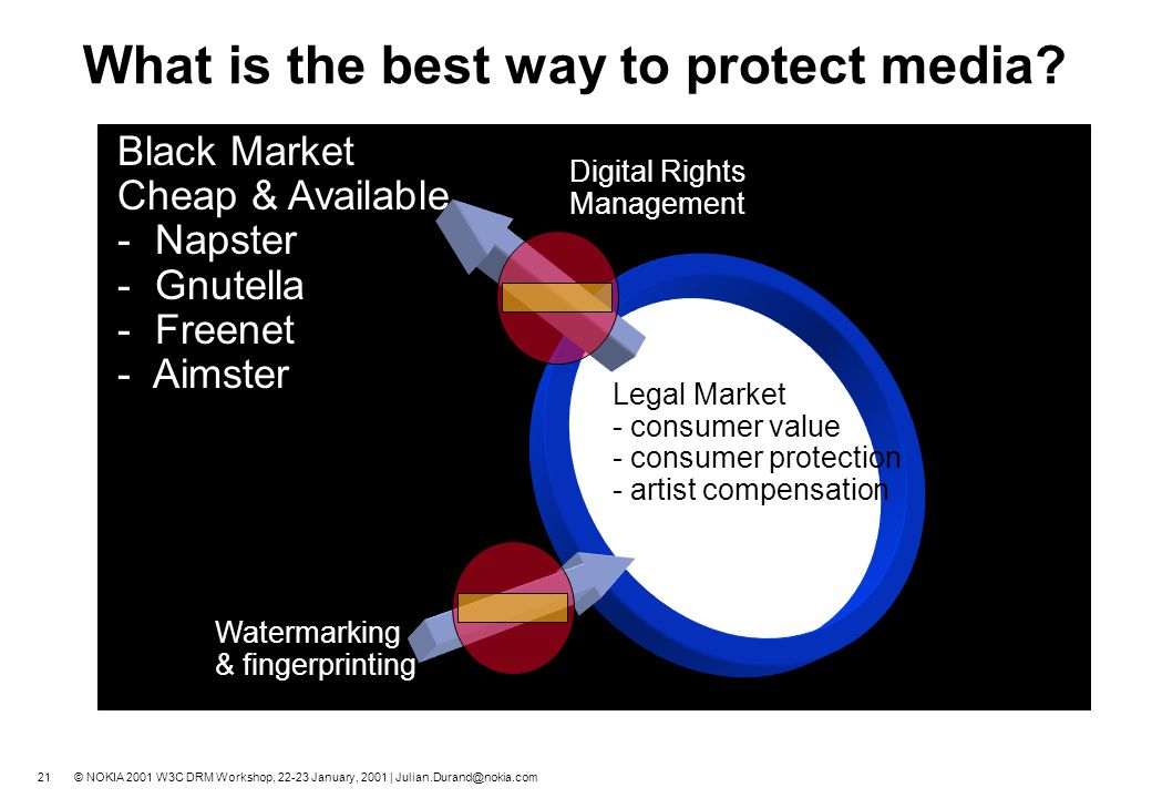 20 © NOKIA 2001 W3C DRM Workshop, 22-23 January, 2001 | Julian.Durand@nokia.com Do we protect it all in the same way? DRM Systems must play different