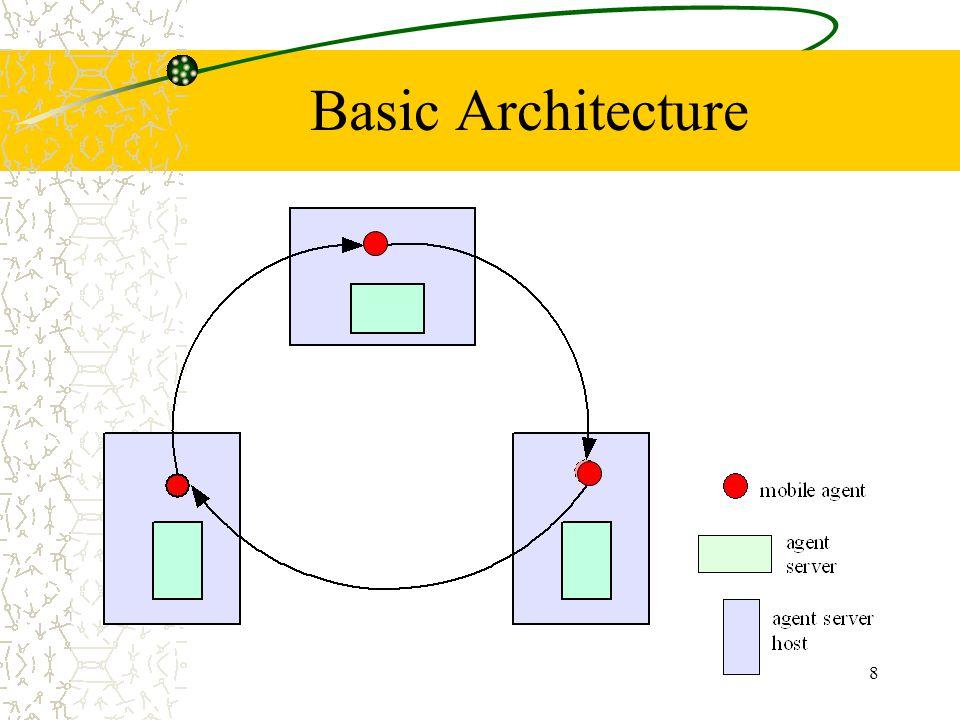 8 Basic Architecture