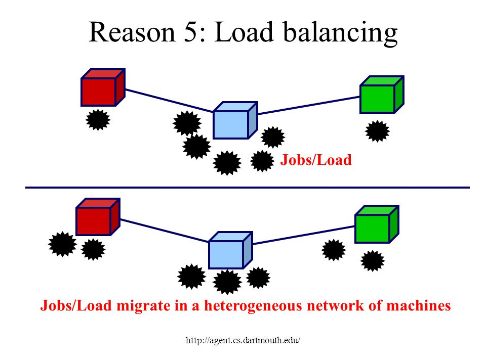 http://agent.cs.dartmouth.edu/ Reason 5: Load balancing Jobs/Load Jobs/Load migrate in a heterogeneous network of machines