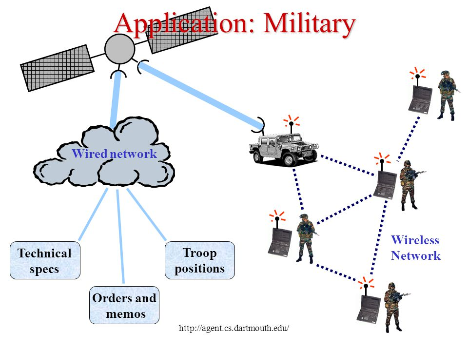 http://agent.cs.dartmouth.edu/ Application: Military Wireless Network Technical specs Orders and memos Troop positions Wired network