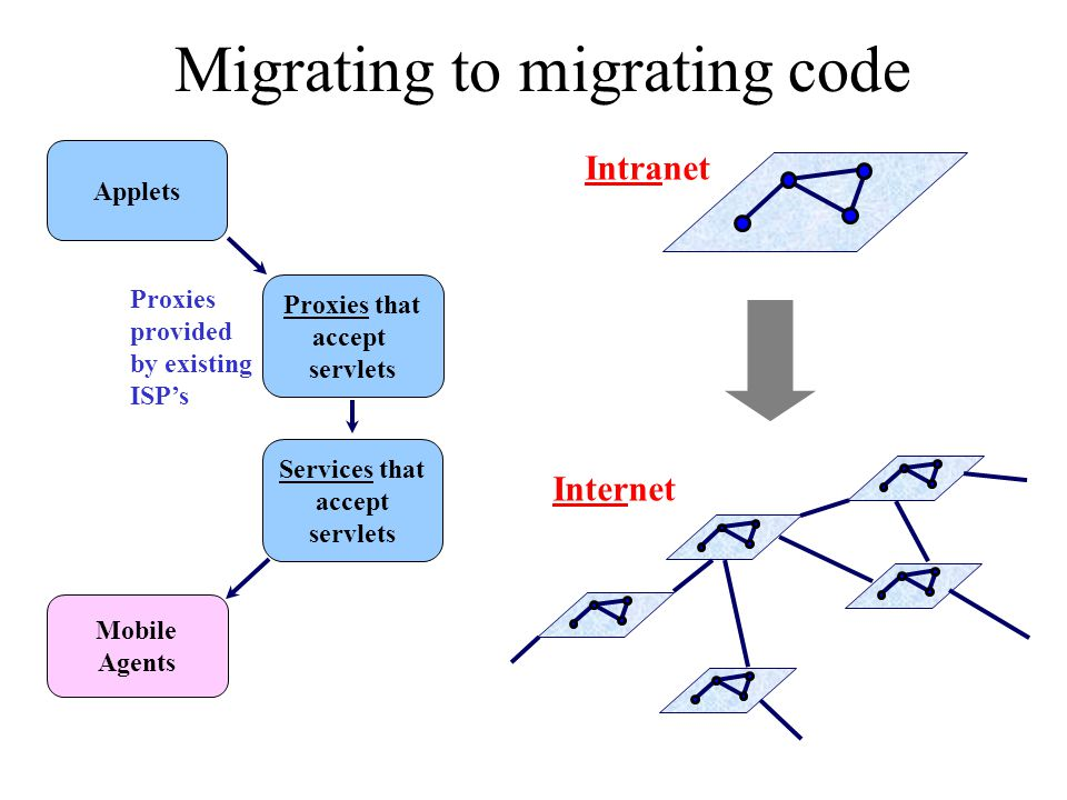 Migrating to migrating code Applets Proxies that accept servlets Services that accept servlets Proxies provided by existing ISPs Mobile Agents Intrane