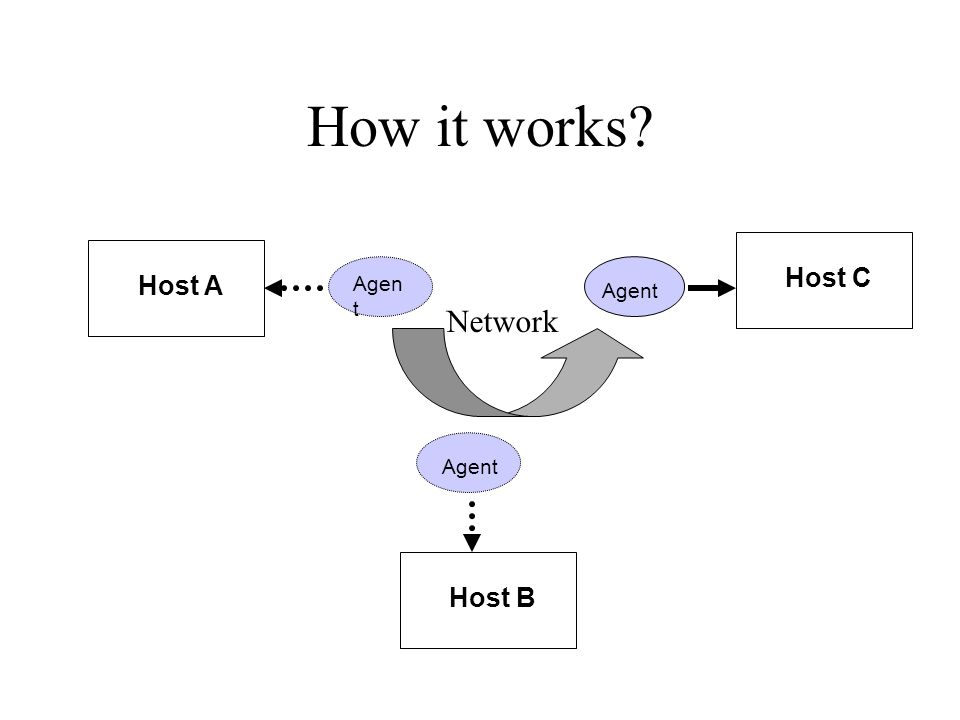 How it works? Agen t Host A Host B Host C Agent Network