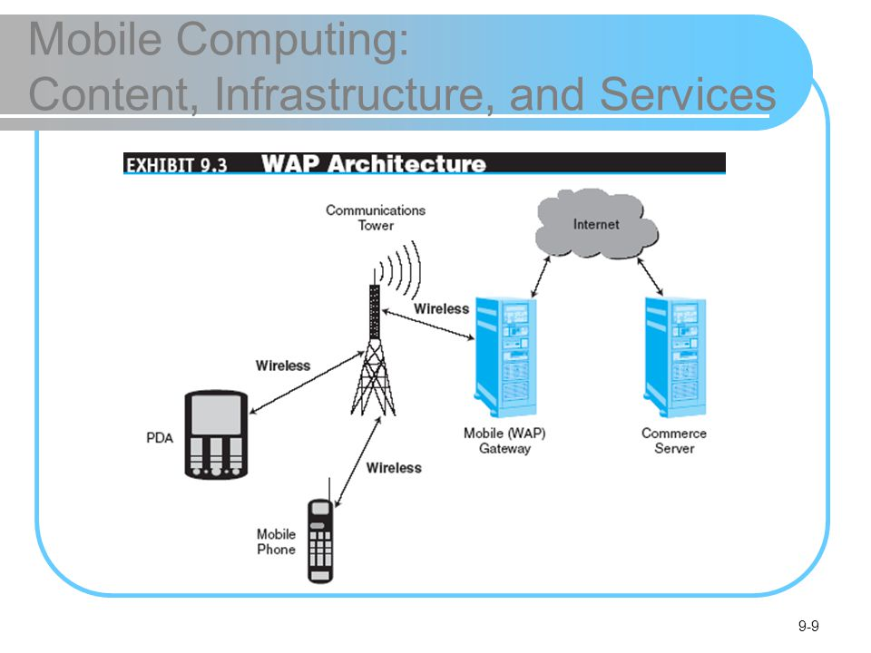 9-9 Mobile Computing: Content, Infrastructure, and Services