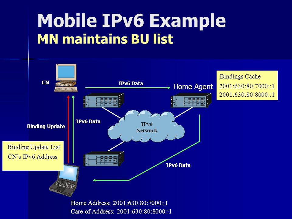 Mobile IPv6 Example MN maintains BU list Home Agent IPv6 Data Binding Update IPv6 Data Care-of Address: 2001:630:80:8000::1 2001:630:80:7000::1 2001:630:80:8000::1 Bindings Cache Home Address: 2001:630:80:7000::1 CNs IPv6 Address Binding Update List CN