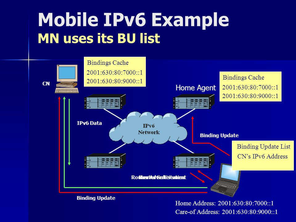 Mobile IPv6 Example MN uses its BU list Home Agent IPv6 Data 2001:630:80:7000::1 2001:630:80:8000::1 Bindings Cache 2001:630:80:7000::1 2001:630:80:8000::1 Bindings Cache Router Advertisement Router Solicitation Home Address: 2001:630:80:7000::1 Care-of Address: 2001:630:80:9000::1 Binding Update 2001:630:80:7000::1 2001:630:80:9000::1 Bindings Cache CNs IPv6 Address Binding Update List Binding Update 2001:630:80:7000::1 2001:630:80:9000::1 Bindings Cache CN