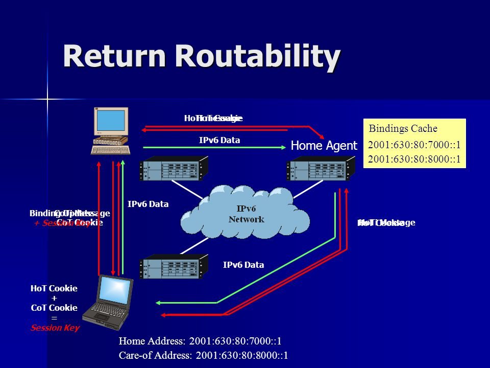 HoT Cookie Return Routability Home Agent IPv6 Data CoTi Message IPv6 Data Care-of Address: 2001:630:80:8000::1 2001:630:80:7000::1 2001:630:80:8000::1 Bindings Cache Home Address: 2001:630:80:7000::1 CoT Cookie HoT Cookie + CoT Cookie = Session Key Binding Update + Session Key HoTi Message HoTi message