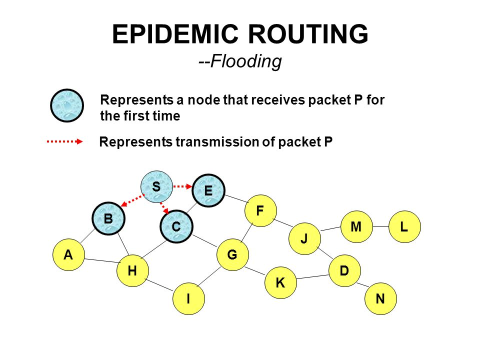 EPIDEMIC ROUTING --Flooding B A S E F H J D C G I K M N L Represents transmission of packet P Represents a node that receives packet P for the first t