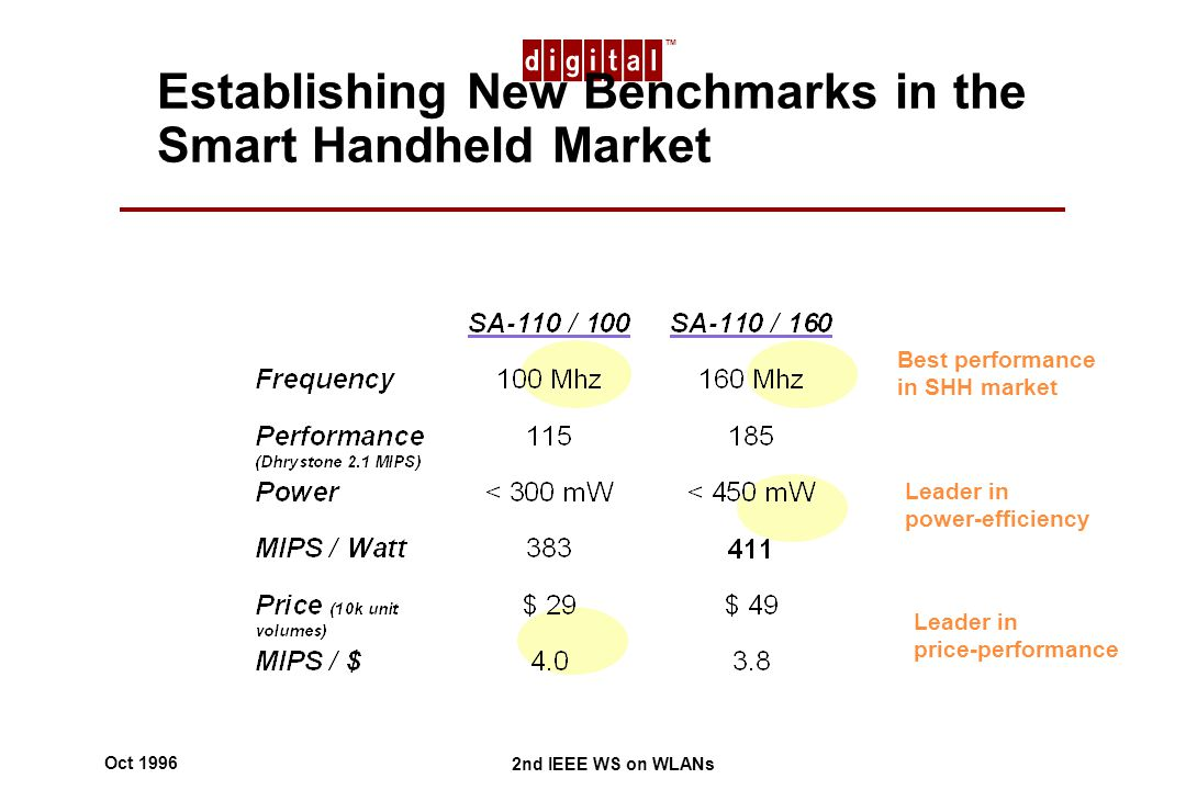 TM 2nd IEEE WS on WLANs Oct 1996 Establishing New Benchmarks in the Smart Handheld Market Best performance in SHH market Leader in power-efficiency Leader in price-performance