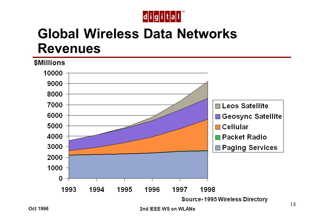 TM 2nd IEEE WS on WLANs Oct 1996 18 Global Wireless Data Networks Revenues $Millions Source- 1995 Wireless Directory