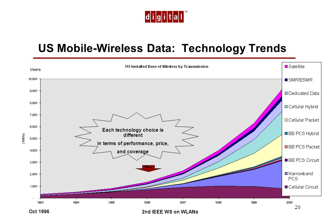 TM 2nd IEEE WS on WLANs Oct 1996 20 US Mobile-Wireless Data: Technology Trends Each technology choice is different in terms of performance, price, and coverage .